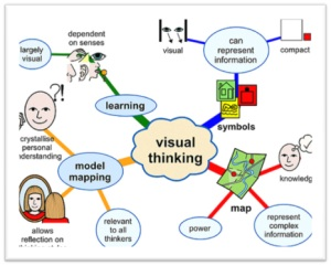 learning-styles-mind-map